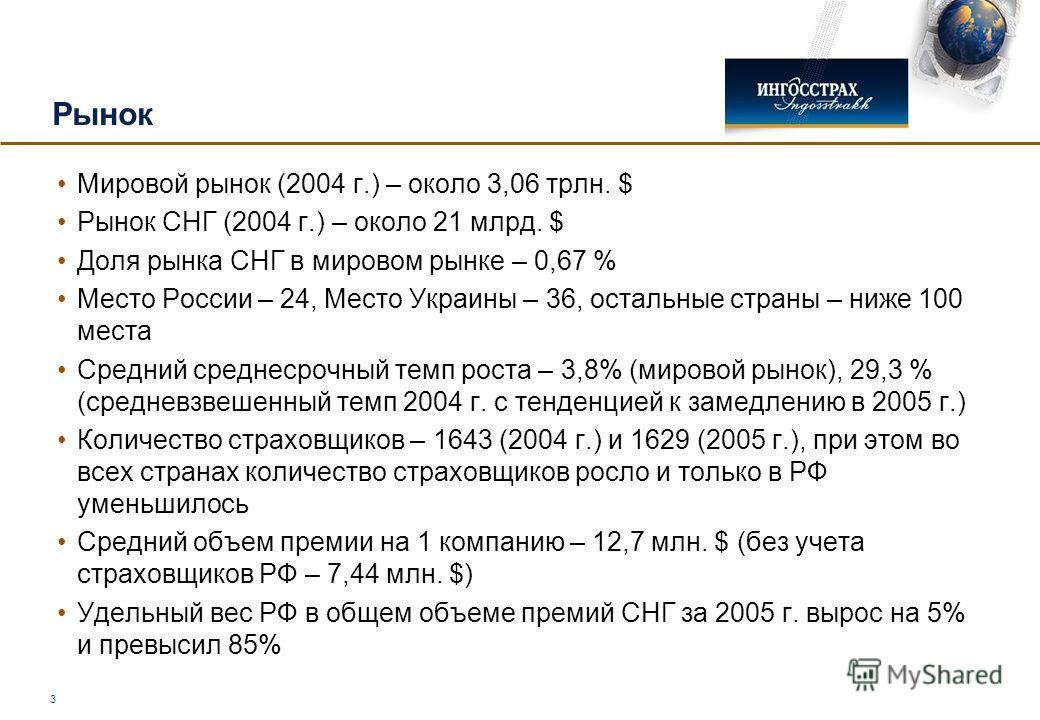 3 Рынок Мировой рынок (2004 г.) – около 3,06 трлн. $ Рынок СНГ (2004 г.) – около 21 млрд. $ Доля рынка СНГ в мировом рынке – 0,67 % Место России – 24, Место Украины – 36, остальные страны – ниже 100 места Средний среднесрочный темп роста – 3,8% (миро
