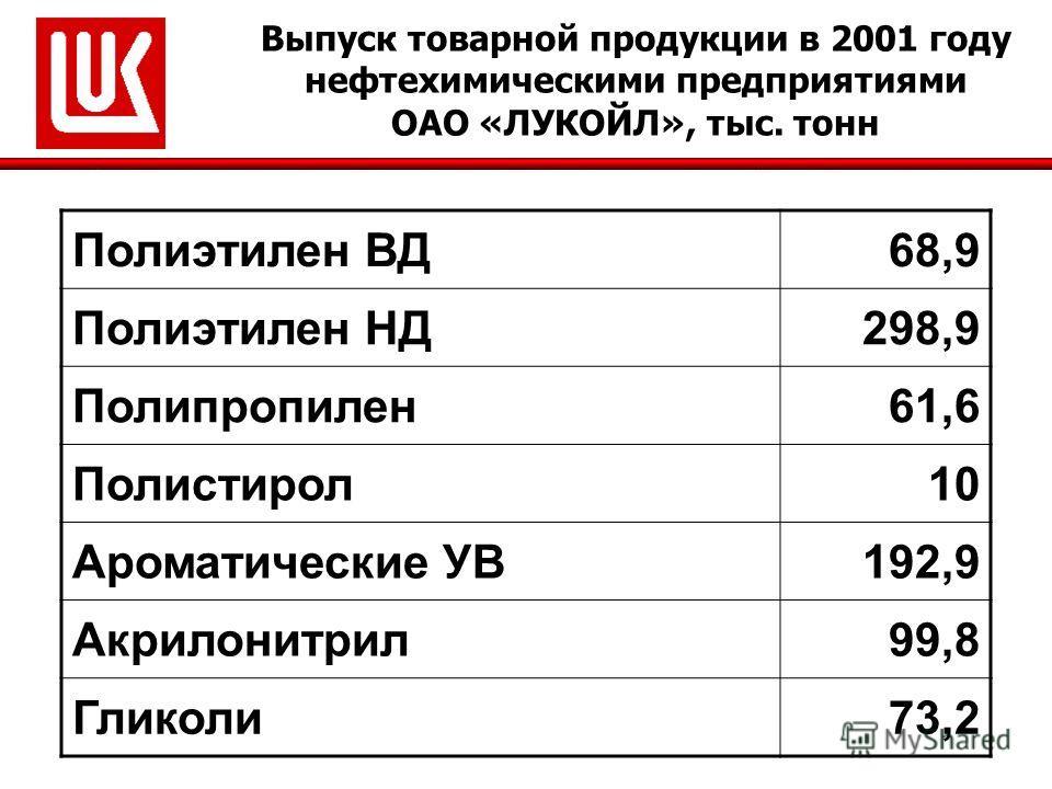 Выпуск товарной продукции в 2001 году нефтехимическими предприятиями ОАО «ЛУКОЙЛ», тыс. тонн Полиэтилен ВД68,9 Полиэтилен НД298,9 Полипропилен61,6 Полистирол10 Ароматические УВ192,9 Акрилонитрил99,8 Гликоли73,2