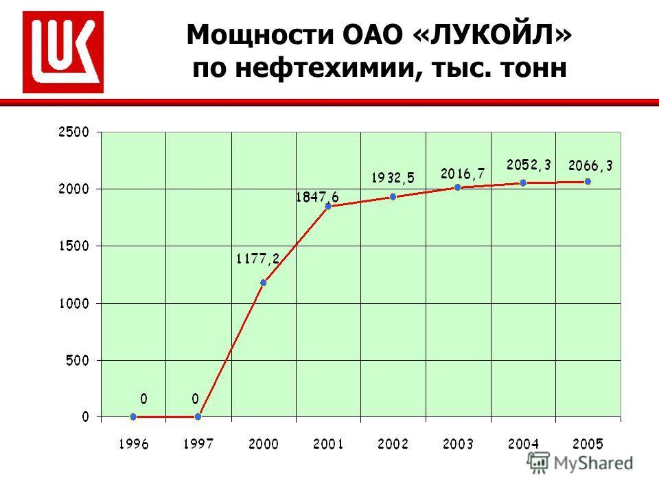 Мощности ОАО «ЛУКОЙЛ» по нефтехимии, тыс. тонн