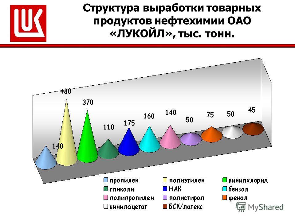 Структура выработки товарных продуктов нефтехимии ОАО «ЛУКОЙЛ», тыс. тонн.