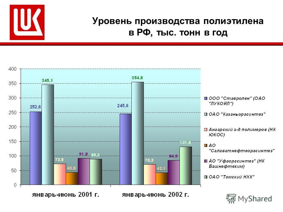 Уровень производства полиэтилена в РФ, тыс. тонн в год