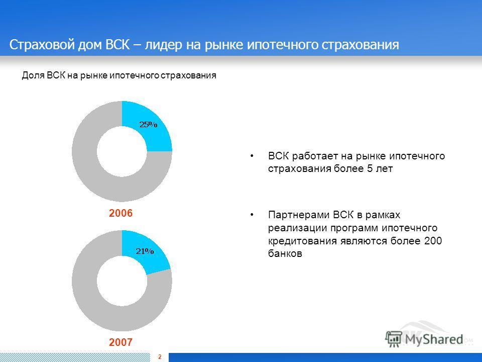 2 Страховой дом ВСК – лидер на рынке ипотечного страхования ВСК работает на рынке ипотечного страхования более 5 лет Партнерами ВСК в рамках реализации программ ипотечного кредитования являются более 200 банков 2006 2007 Доля ВСК на рынке ипотечного