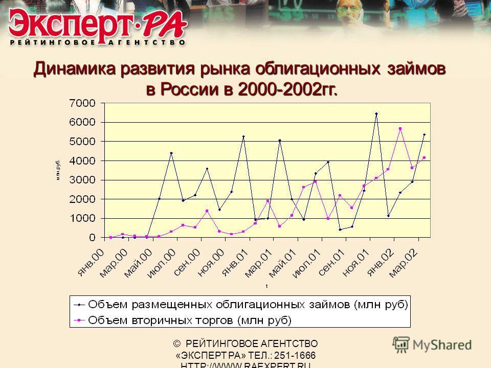 © РЕЙТИНГОВОЕ АГЕНТСТВО «ЭКСПЕРТ РА» ТЕЛ.: 251-1666 HTTP://WWW.RAEXPERT.RU Динамика развития рынка облигационных займов в России в 2000-2002гг.