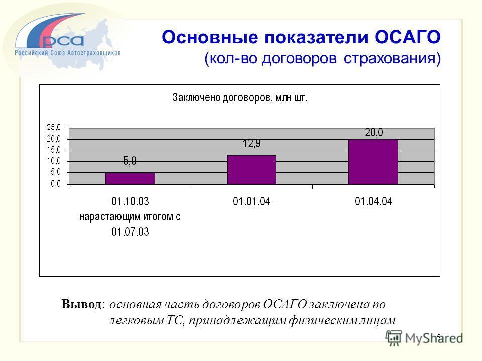 5 Основные показатели ОСАГО (кол-во договоров страхования) Вывод: основная часть договоров ОСАГО заключена по легковым ТС, принадлежащим физическим лицам