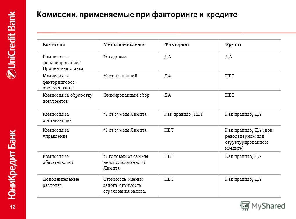 12 Комиссии, применяемые при факторинге и кредите КомиссияМетод начисленияФакторингКредит Комиссия за финансирование / Процентная ставка % годовыхДА Комиссия за факторинговое обслуживание % от накладнойДАНЕТ Комиссия за обработку документов Фиксирова