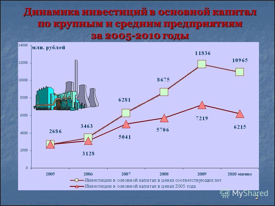 2 Динамика инвестиций в основной капитал по крупным и средним предприятиям за 2005-2010 годы