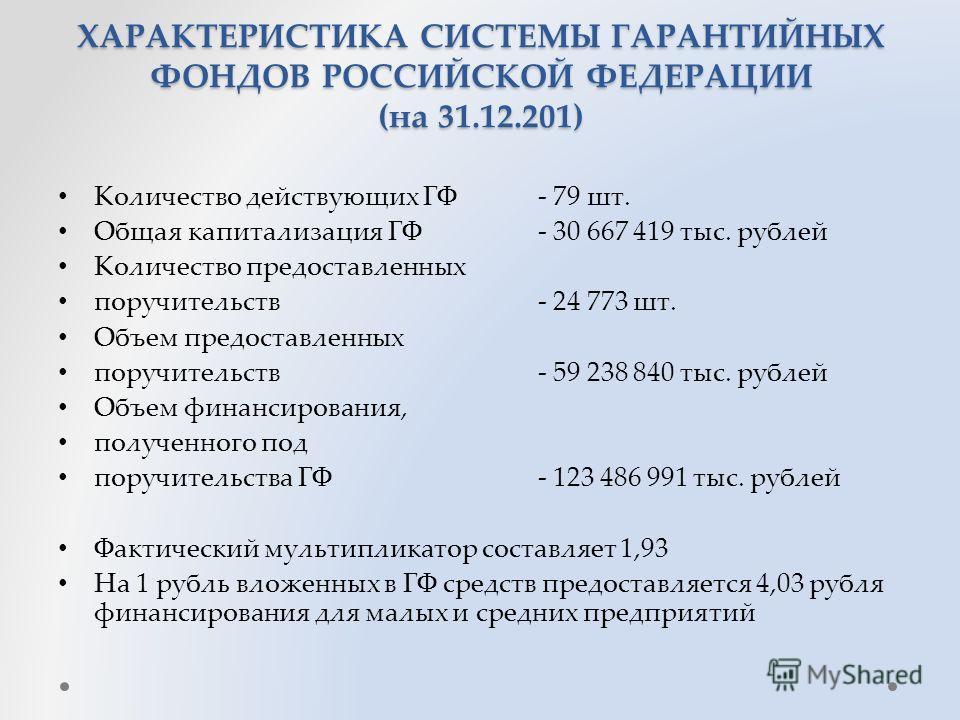 ХАРАКТЕРИСТИКА СИСТЕМЫ ГАРАНТИЙНЫХ ФОНДОВ РОССИЙСКОЙ ФЕДЕРАЦИИ (на 31.12.201) Количество действующих ГФ- 79 шт. Общая капитализация ГФ- 30 667 419 тыс. рублей Количество предоставленных поручительств- 24 773 шт. Объем предоставленных поручительств- 5