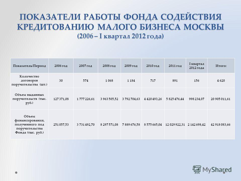 ПОКАЗАТЕЛИ РАБОТЫ ФОНДА СОДЕЙСТВИЯ КРЕДИТОВАНИЮ МАЛОГО БИЗНЕСА МОСКВЫ (2006 – I квартал 2012 года) Показатель/Период2006 год2007 год2008 год2009 год2010 год2011 год I квартал 2012 года Итого: Количество договоров поручительства (шт.) 305741 0681 1847