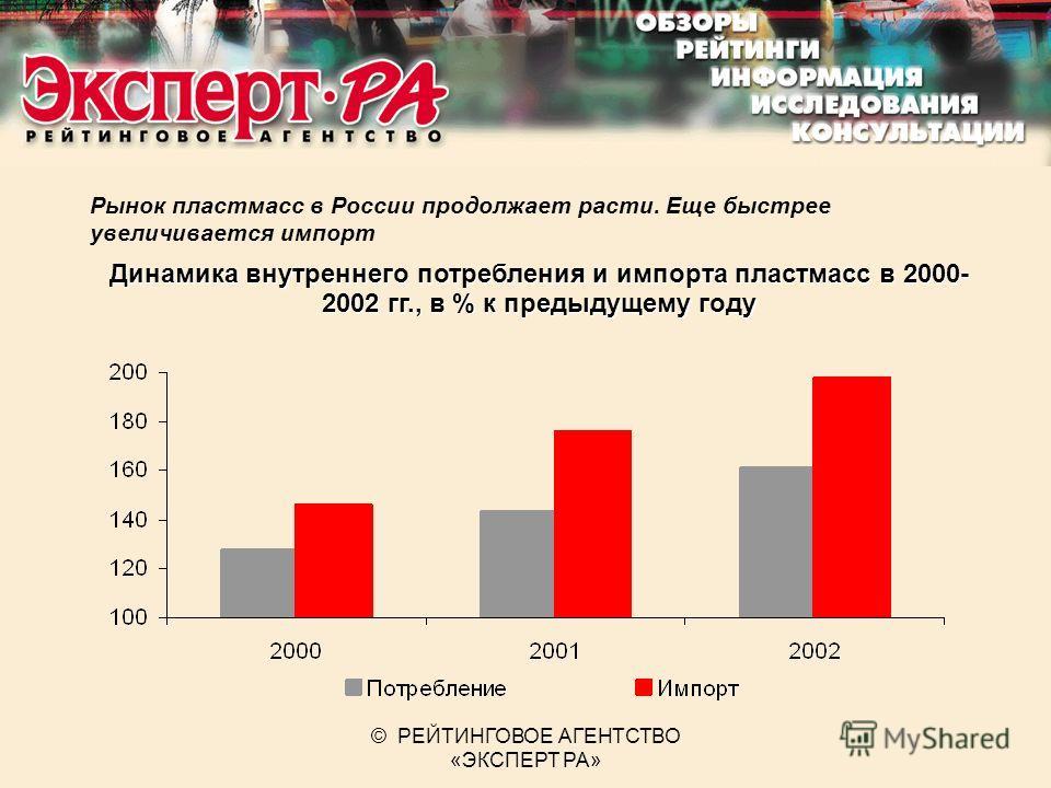 © РЕЙТИНГОВОЕ АГЕНТСТВО «ЭКСПЕРТ РА» Рынок пластмасс в России продолжает расти. Еще быстрее увеличивается импорт Динамика внутреннего потребления и импорта пластмасс в 2000- 2002 гг., в % к предыдущему году
