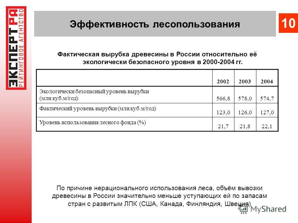 Эффективность лесопользования Фактическая вырубка древесины в России относительно её экологически безопасного уровня в 2000-2004 гг. 20022003 2004 Экологически безопасный уровень вырубки (млн куб.м/год) 566,8578,0574,7 Фактический уровень вырубки (мл