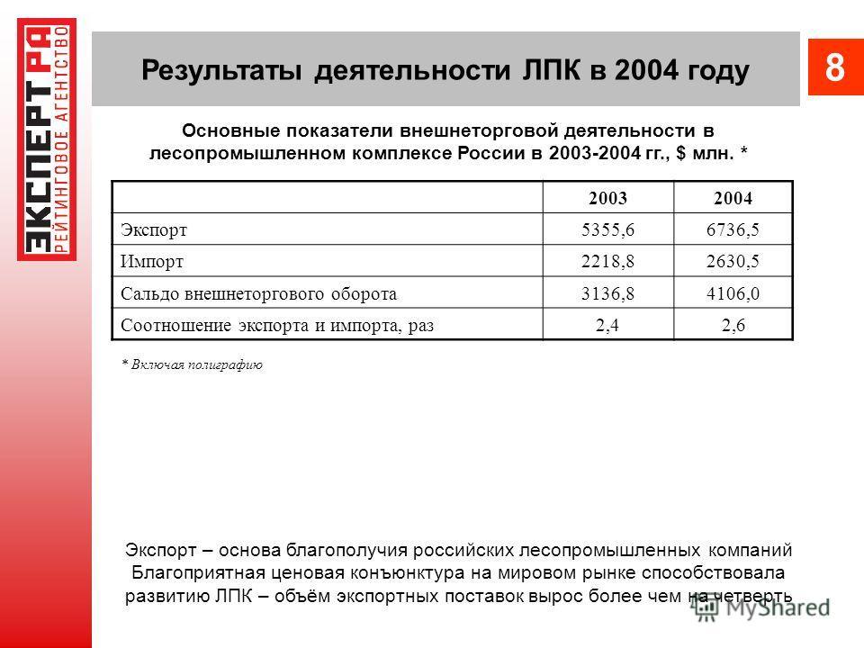Результаты деятельности ЛПК в 2004 году 20032004 Экспорт5355,66736,5 Импорт2218,82630,5 Сальдо внешнеторгового оборота3136,84106,0 Соотношение экспорта и импорта, раз2,42,6 * Включая полиграфию Экспорт – основа благополучия российских лесопромышленны