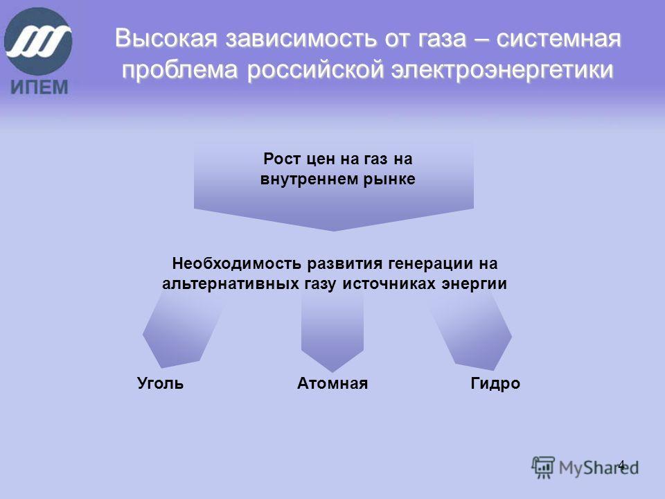 4 Высокая зависимость от газа – системная проблема российской электроэнергетики Рост цен на газ на внутреннем рынке Необходимость развития генерации на альтернативных газу источниках энергии УгольАтомнаяГидро