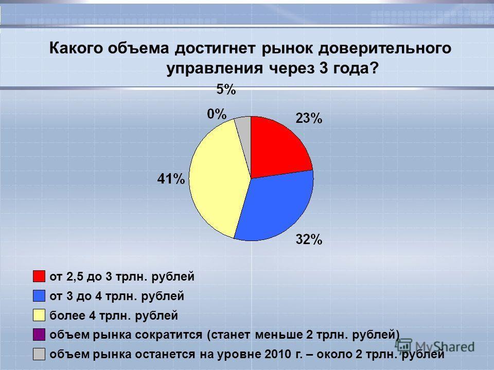 Какого объема достигнет рынок доверительного управления через 3 года? от 2,5 до 3 трлн. рублей от 3 до 4 трлн. рублей более 4 трлн. рублей объем рынка сократится (станет меньше 2 трлн. рублей) объем рынка останется на уровне 2010 г. – около 2 трлн. р