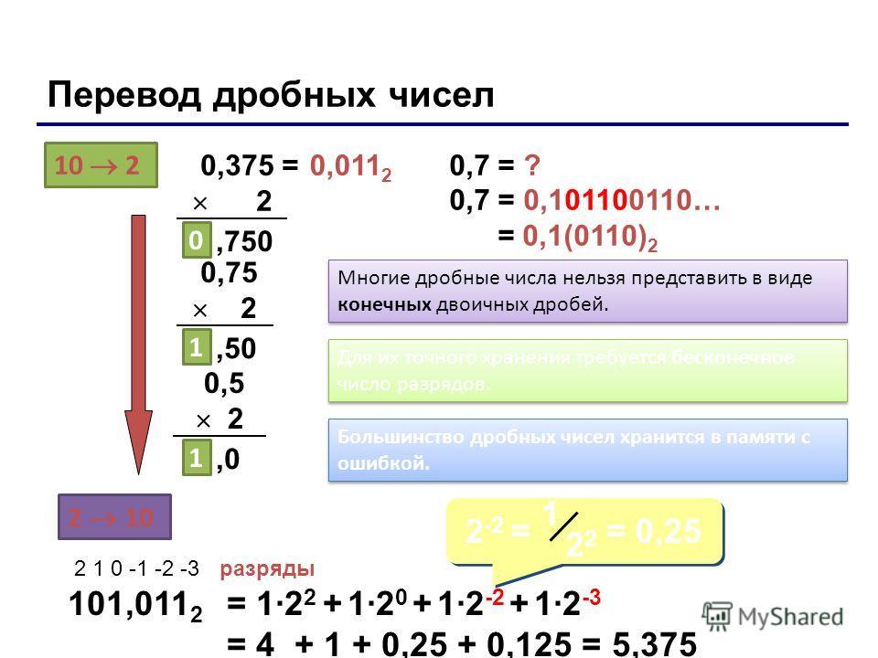 Перевод дробных чисел 10 2 2 10 0,375 = 2 101,011 2 2 1 0 -1 -2 -3разряды = 1·2 2 + 1·2 0 + 1·2 -2 + 1·2 -3 = 4 + 1 + 0,25 + 0,125 = 5,375,750 0 0,75 2,50 1 0,5 2,0 1 0,7 = ? 0,7 = 0,101100110… = 0,1(0110) 2 Многие дробные числа нельзя представить в