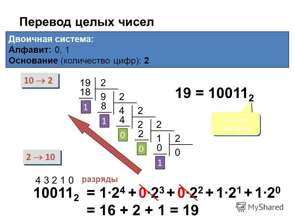 Перевод целых чисел Двоичная система: Алфавит: 0, 1 Основание (количество цифр): 2 10 2 2 10 192 9 18 1 2 4 8 1 2 2 4 0 2 1 2 0 2 0 0 1 19 = 10011 2 система счисления 10011 2 4 3 2 1 0 разряды = 1·2 4 + 0·2 3 + 0·2 2 + 1·2 1 + 1·2 0 = 16 + 2 + 1 = 19