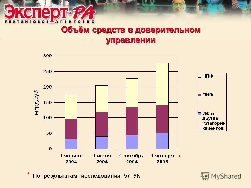 Объём средств в доверительном управлении * По результатам исследования 57 УК *