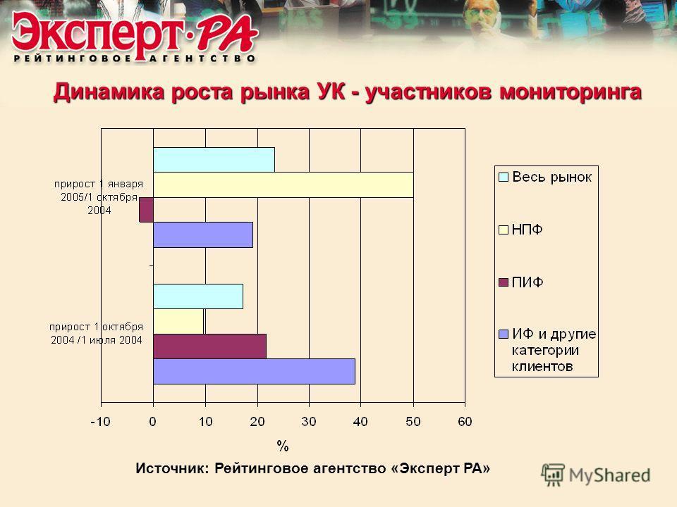 Динамика роста рынка УК - участников мониторинга Источник: Рейтинговое агентство «Эксперт РА»