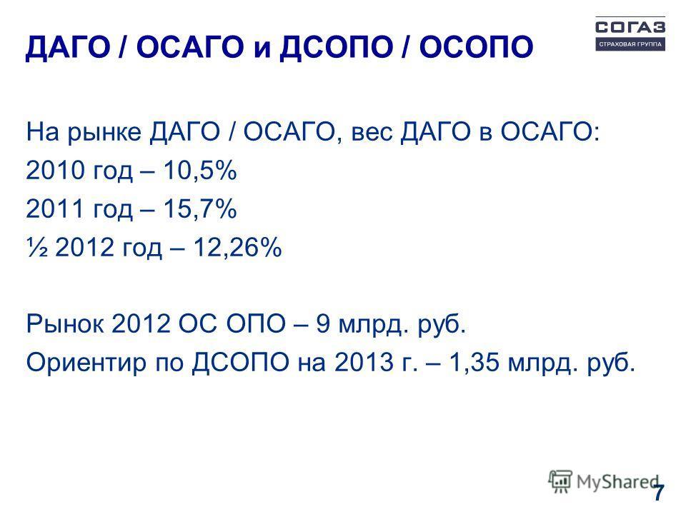 ДАГО / ОСАГО и ДСОПО / ОСОПО На рынке ДАГО / ОСАГО, вес ДАГО в ОСАГО: 2010 год – 10,5% 2011 год – 15,7% ½ 2012 год – 12,26% Рынок 2012 ОС ОПО – 9 млрд. руб. Ориентир по ДСОПО на 2013 г. – 1,35 млрд. руб. 7