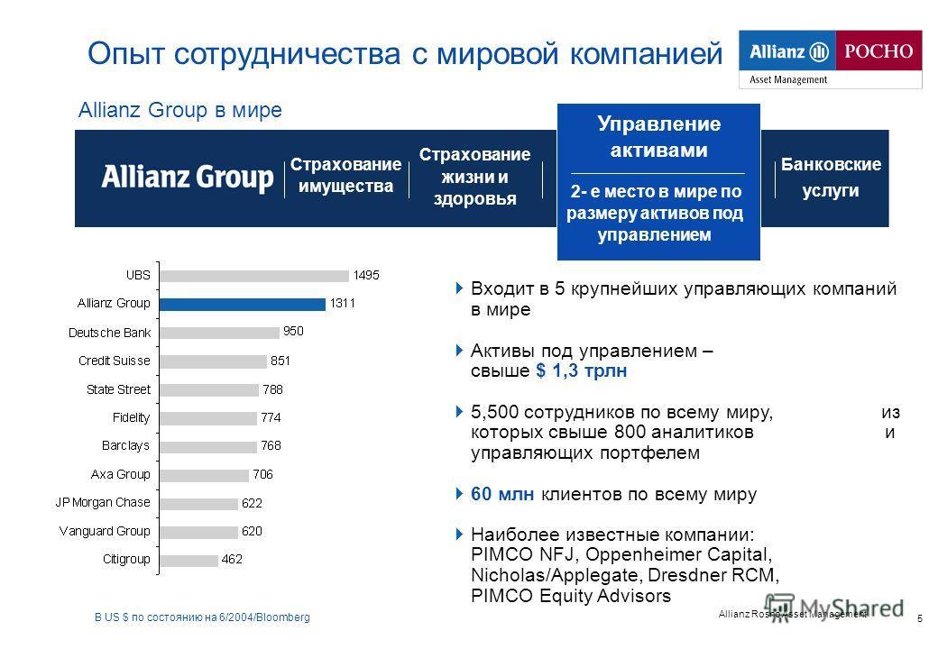 Allianz Rosno Asset Management 5 Входит в 5 крупнейших управляющих компаний в мире Активы под управлением – свыше $ 1,3 трлн 5,500 сотрудников по всему миру, из которых свыше 800 аналитиков и управляющих портфелем 60 млн клиентов по всему миру Наибол