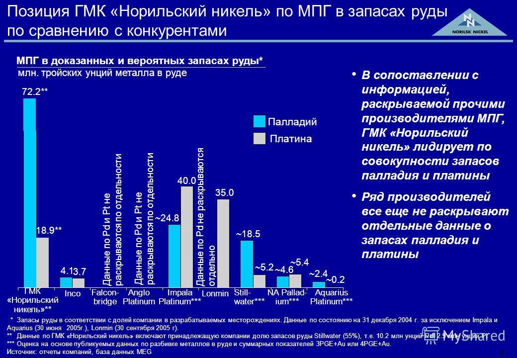 3 Позиция ГМК «Норильский никель» по никелю в запасах руды и полезных ископаемых *Запасы руды и полезных ископаемых приведены в соответствии с долей компании в разрабатываемых месторождениях. Данные по состоянию на 31 декабря 2004 года, за исключение