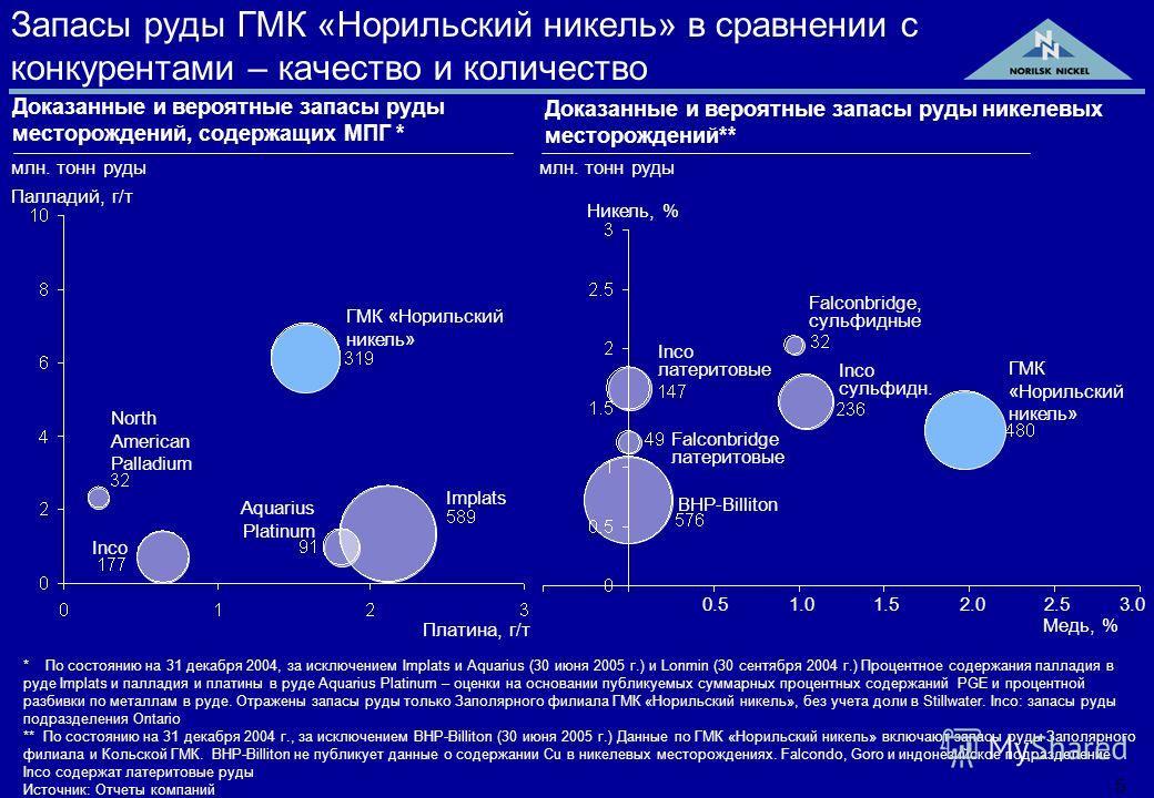 4 Позиция ГМК «Норильский никель» по МПГ в запасах руды по сравнению с конкурентами В сопоставлении с информацией, раскрываемой прочими производителями МПГ, ГМК «Норильский никель» лидирует по совокупности запасов палладия и платины Ряд производителе