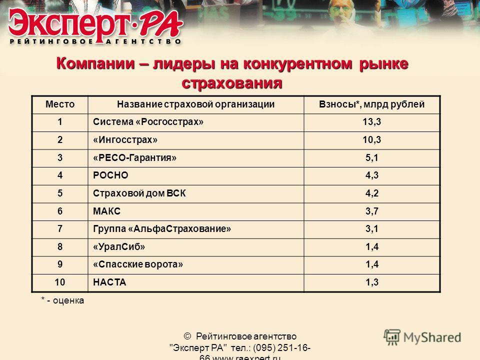 © Рейтинговое агентство