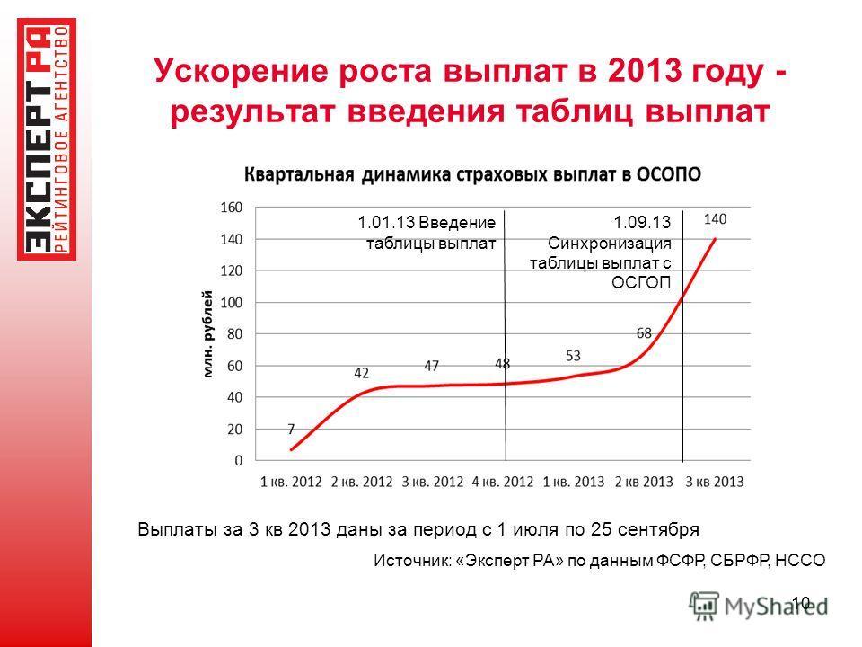 Ускорение роста выплат в 2013 году - результат введения таблиц выплат Источник: «Эксперт РА» по данным ФСФР, СБРФР, НССО 1.01.13 Введение таблицы выплат 1.09.13 Синхронизация таблицы выплат с ОСГОП 10 Выплаты за 3 кв 2013 даны за период с 1 июля по 2