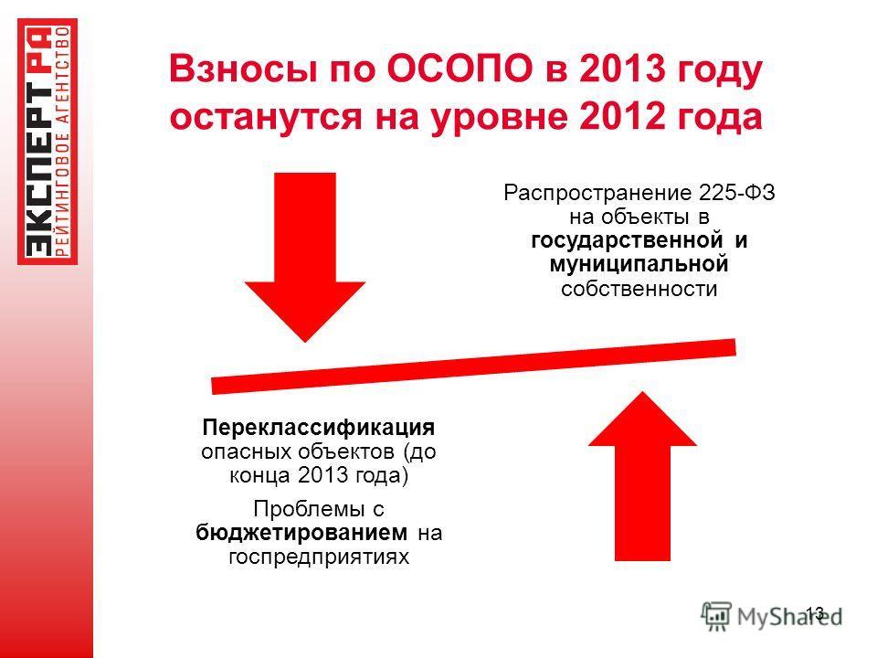 Взносы по ОСОПО в 2013 году останутся на уровне 2012 года Переклассификация опасных объектов (до конца 2013 года) Проблемы с бюджетированием на госпредприятиях Распространение 225-ФЗ на объекты в государственной и муниципальной собственности 13