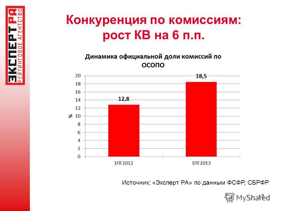 Конкуренция по комиссиям: рост КВ на 6 п.п. Источник: «Эксперт РА» по данным ФСФР, СБРФР 17