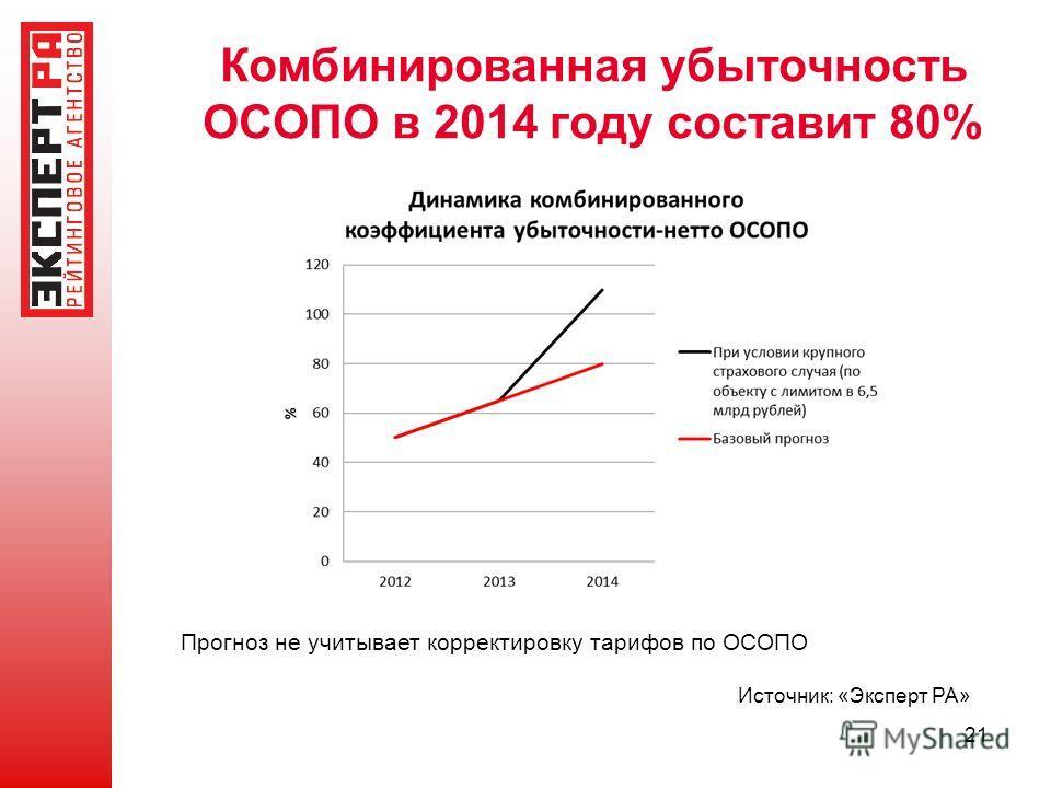 Комбинированная убыточность ОСОПО в 2014 году составит 80% Источник: «Эксперт РА» Прогноз не учитывает корректировку тарифов по ОСОПО 21