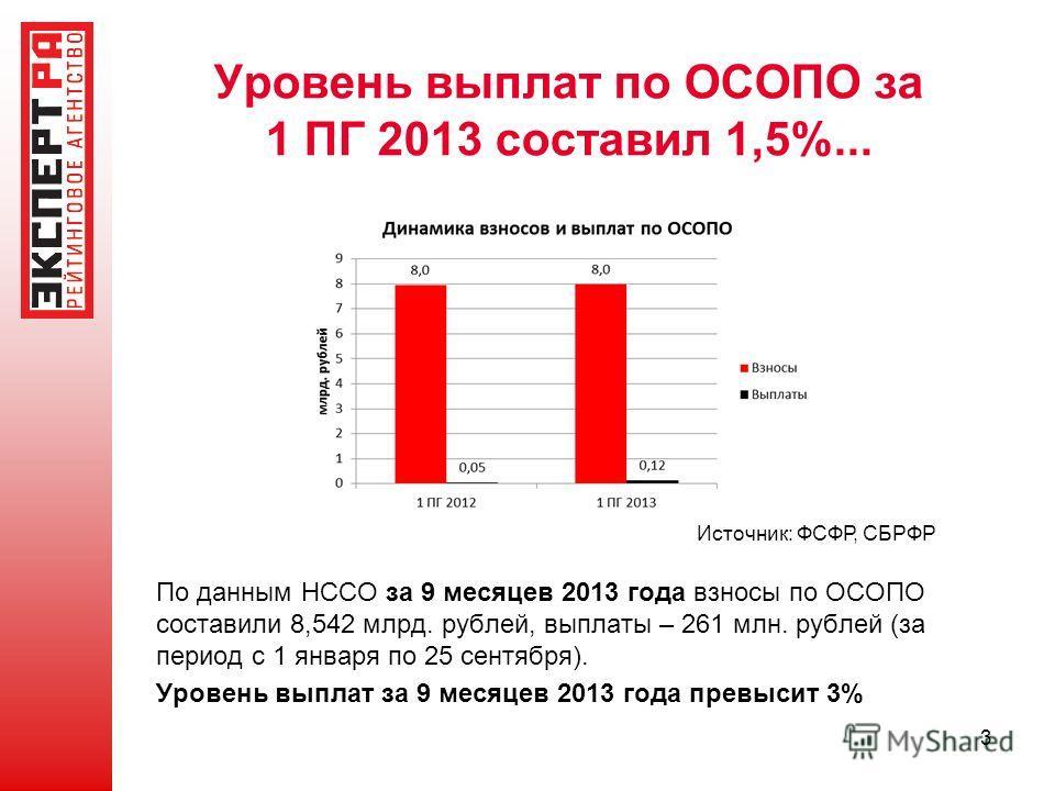 Уровень выплат по ОСОПО за 1 ПГ 2013 составил 1,5%... Источник: ФСФР, СБРФР По данным НССО за 9 месяцев 2013 года взносы по ОСОПО составили 8,542 млрд. рублей, выплаты – 261 млн. рублей (за период с 1 января по 25 сентября). Уровень выплат за 9 месяц
