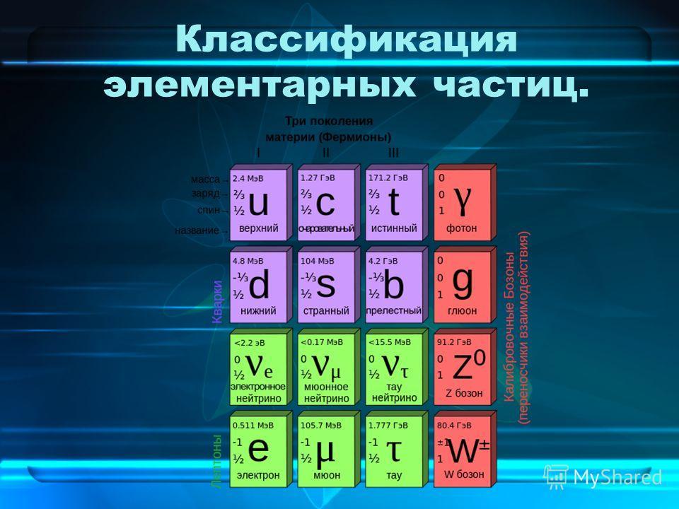 Классификация элементарных частиц.