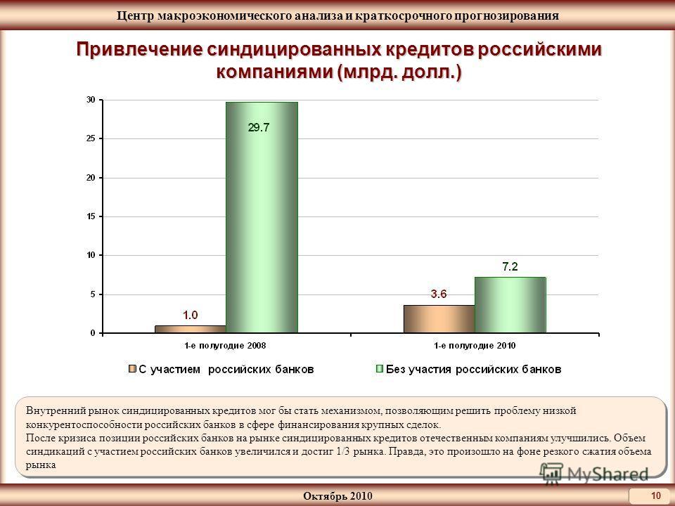 Центр макроэкономического анализа и краткосрочного прогнозирования Октябрь 2010 10 Привлечение синдицированных кредитов российскими компаниями (млрд. долл.) Внутренний рынок синдицированных кредитов мог бы стать механизмом, позволяющим решить проблем