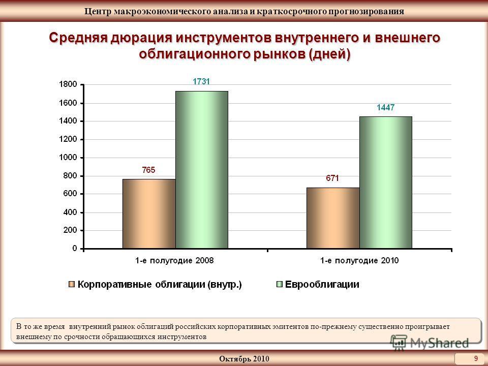 Центр макроэкономического анализа и краткосрочного прогнозирования Октябрь 2010 9 Средняя дюрация инструментов внутреннего и внешнего облигационного рынков (дней) В то же время внутренний рынок облигаций российских корпоративных эмитентов по-прежнему