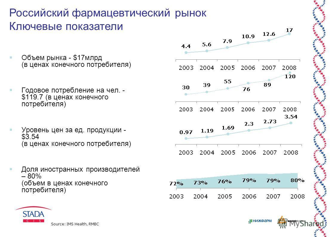 4 Объем рынка - $17млрд (в ценах конечного потребителя) Годовое потребление на чел. - $119.7 (в ценах конечного потребителя) Уровень цен за ед. продукции - $3.54 (в ценах конечного потребителя) Доля иностранных производителей – 80% (объем в ценах кон