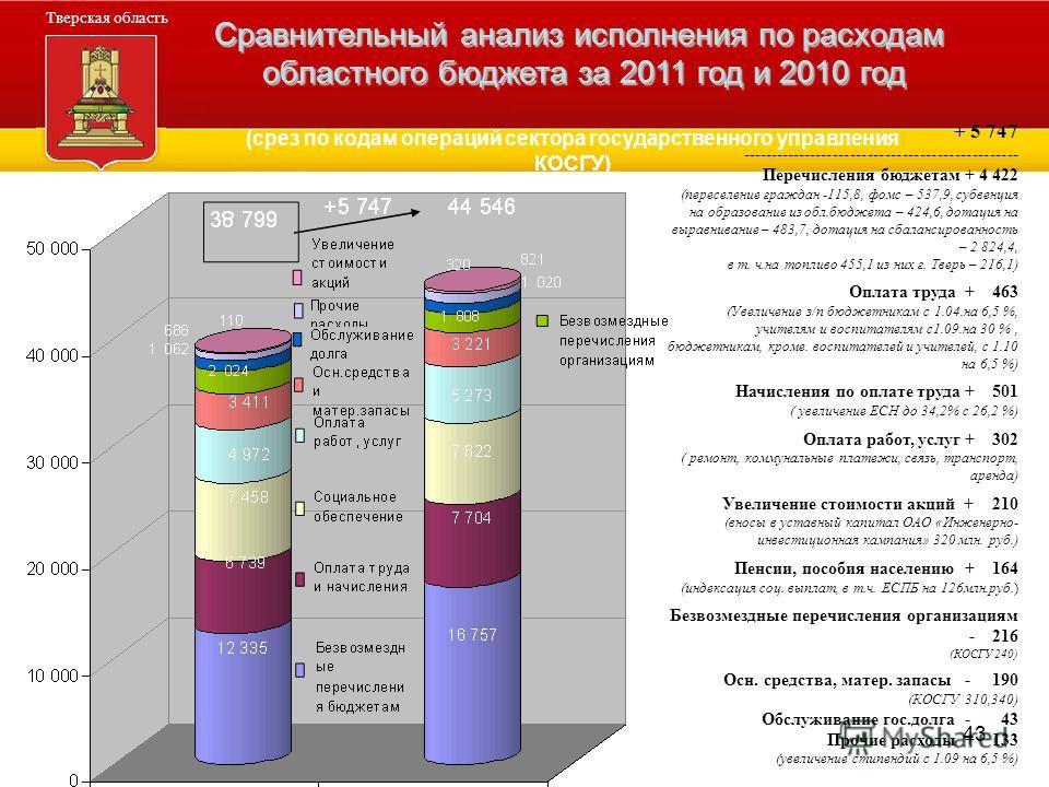 43 Администрация Тверской области Тверская область Сравнительный анализ исполнения по расходам областного бюджета за 2011 год и 2010 год + 5 747 ------------------------------------------------ Перечисления бюджетам + 4 422 (переселение граждан -115,