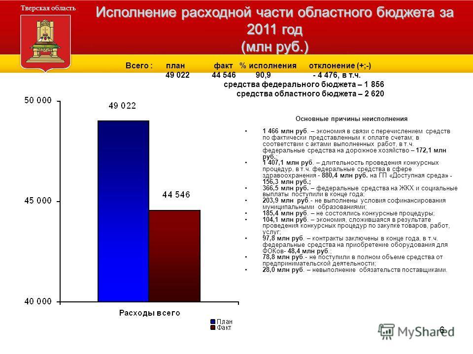 6 Основные причины неисполнения 1 466 млн руб. – экономия в связи с перечислением средств по фактически представленным к оплате счетам; в соответствии с актами выполненных работ, в т.ч. федеральные средства на дорожное хозяйство – 172,1 млн руб.; 1 4
