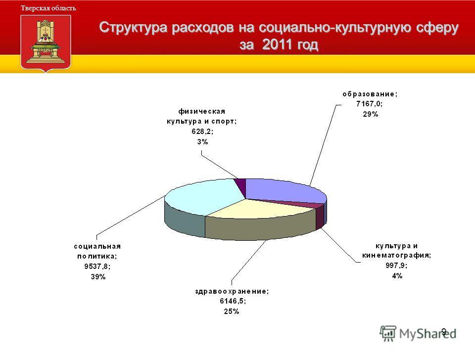 9 Администрация Тверской области Тверская область Структура расходов на социально-культурную сферу за 2011 год