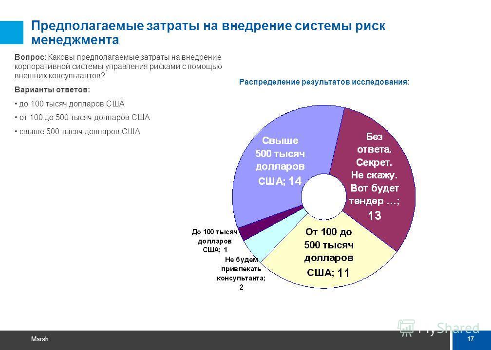 Вопрос 4. Предполагаемые затраты на внедрение системы риск менеджмента