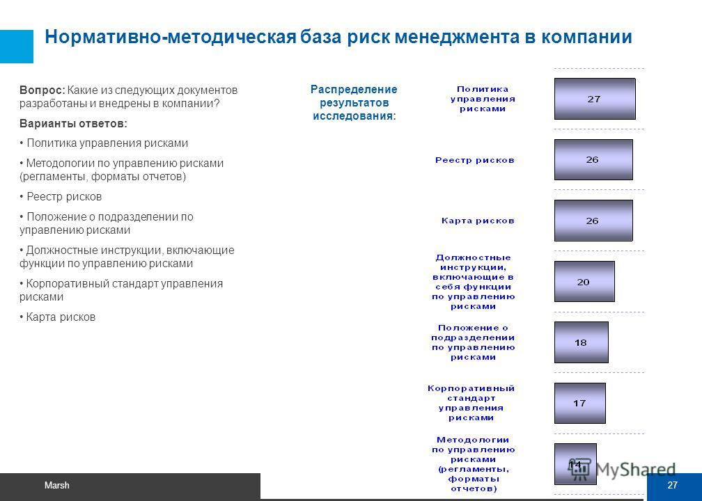 Вопрос 8. Нормативно-методическая база риск менеджмента в компании