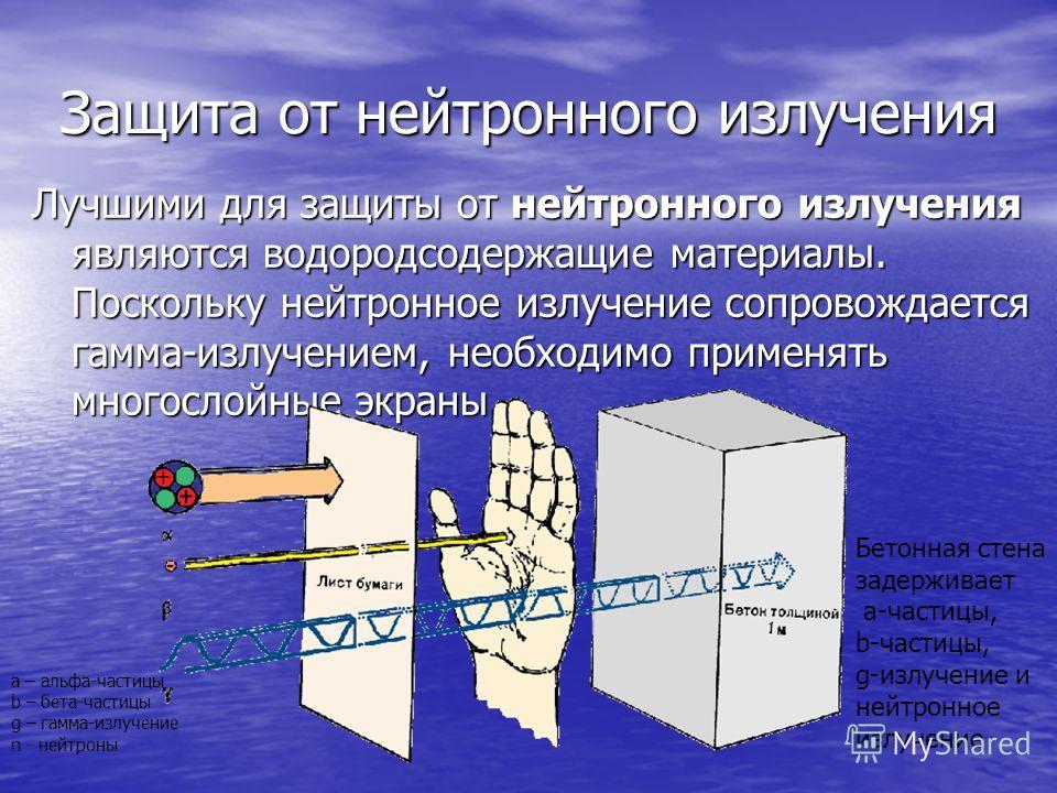 Защита от нейтронного излучения Лучшими для защиты от нейтронного излучения являются водородсодержащие материалы. Поскольку нейтронное излучение сопровождается гамма-излучением, необходимо применять многослойные экраны a – альфа-частицы b – бета-част