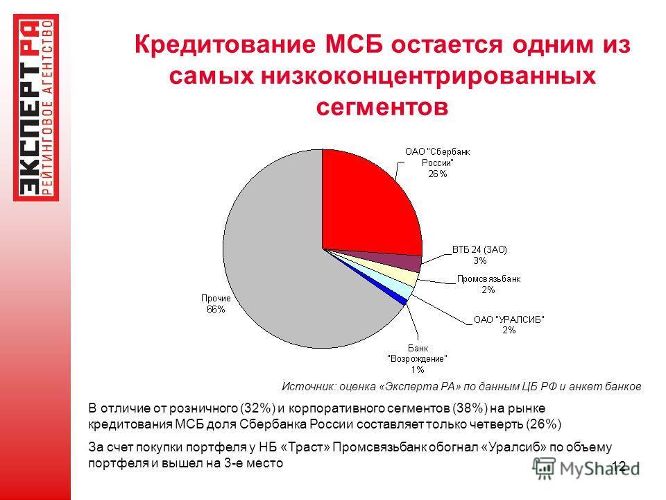 12 Кредитование МСБ остается одним из самых низкоконцентрированных сегментов Источник: оценка «Эксперта РА» по данным ЦБ РФ и анкет банков В отличие от розничного (32%) и корпоративного сегментов (38%) на рынке кредитования МСБ доля Сбербанка России