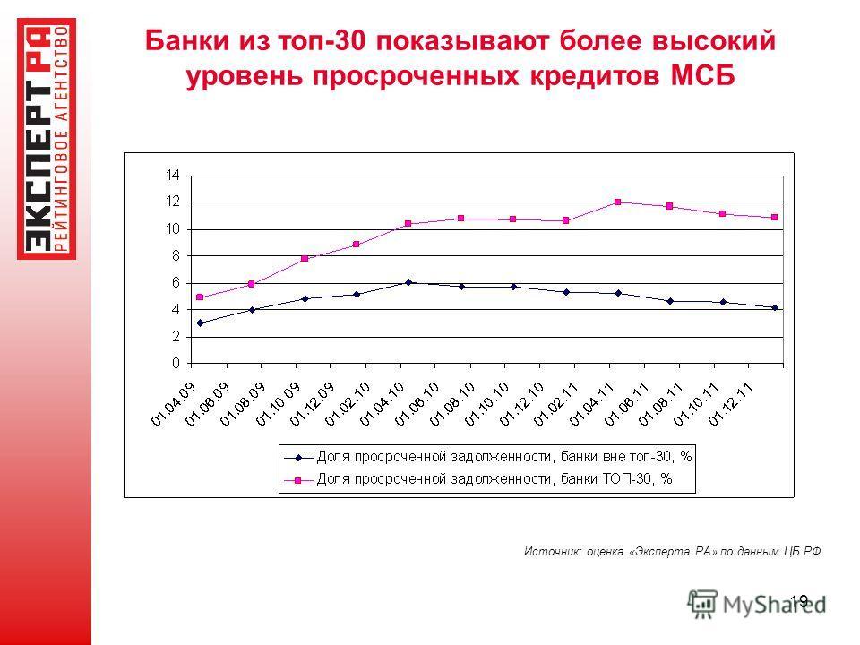19 Банки из топ-30 показывают более высокий уровень просроченных кредитов МСБ Источник: оценка «Эксперта РА» по данным ЦБ РФ