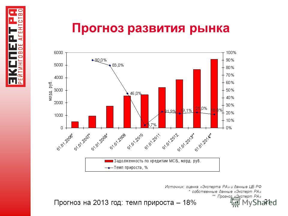 21 Прогноз развития рынка Источник: оценка «Эксперта РА» и данные ЦБ РФ * собственные данные «Эксперт РА» ** Прогноз «Эксперт РА» Прогноз на 2013 год: темп прироста – 18%