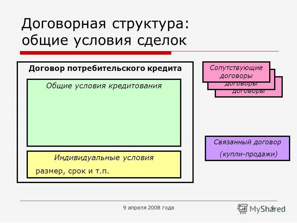 9 апреля 2008 года6 Договорная структура: общие условия сделок Договор потребительского кредита Общие условия кредитования Индивидуальные условия размер, срок и т.п. Сопутствующие договоры Связанный договор (купли-продажи)