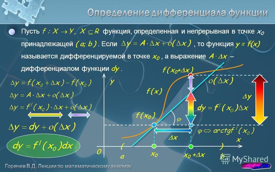x y 0 Пусть функция, определенная и непрерывная в точке x 0 принадлежащей ( a b ). Если, то функция y = f(x) называется дифференцируемой в точке x 0, а выражение A. x – дифференциалом функции dy. f ( x 0 ) x0x0 a b f ( x )f ( x ) f ( x 0 + x ) x 0 +