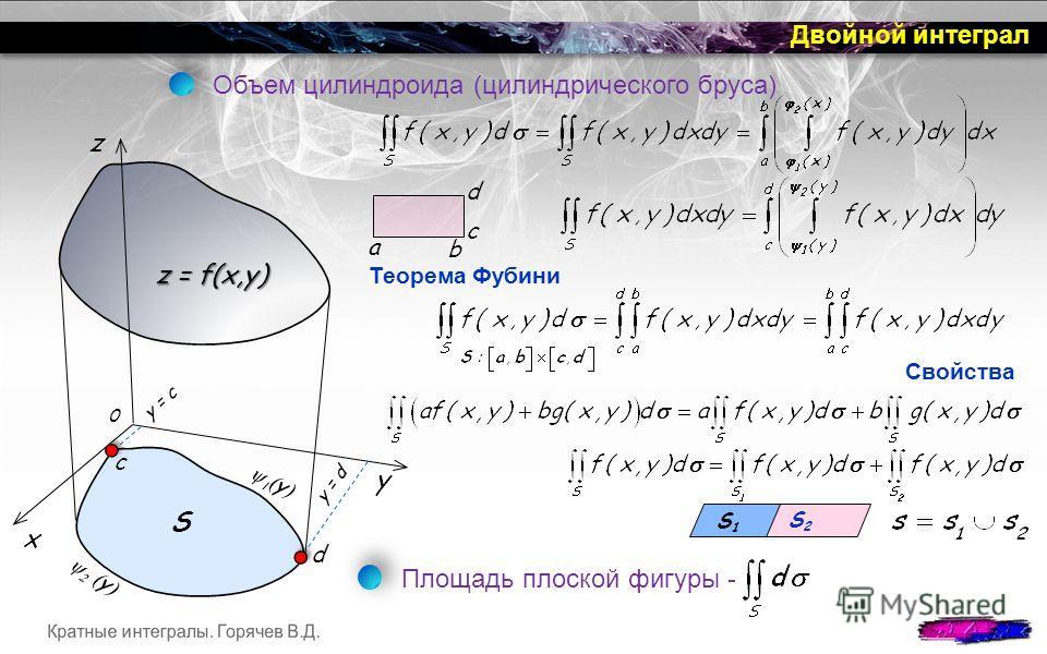 S2S2 Двойной интеграл z x y 0 S z = f(x,y) Объем цилиндроида (цилиндрического бруса) y = c y = d y y d c Свойства S1S1 Площадь плоской фигуры - Теорема Фубини d c a b