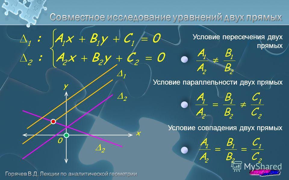 Условие пересечения двух прямых y x 0 Условие параллельности двух прямых Условие совпадения двух прямых