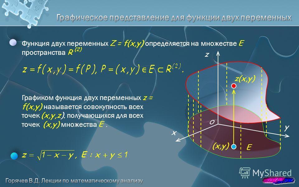 y z x Функция двух переменных Z = f(x,y) определяется на множестве E пространства R (2) Графиком функция двух переменных z = f(x,y) называется совокуп