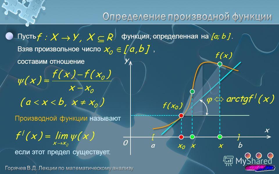 a b Пусть функция, определенная на [a b ]. Взяв произвольное число, составим отношение Производной функции называют если этот предел существует. x y 0 f ( x 0 ) f ( x )f ( x ) x x x0x0